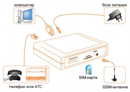 Использование GSM-шлюзов